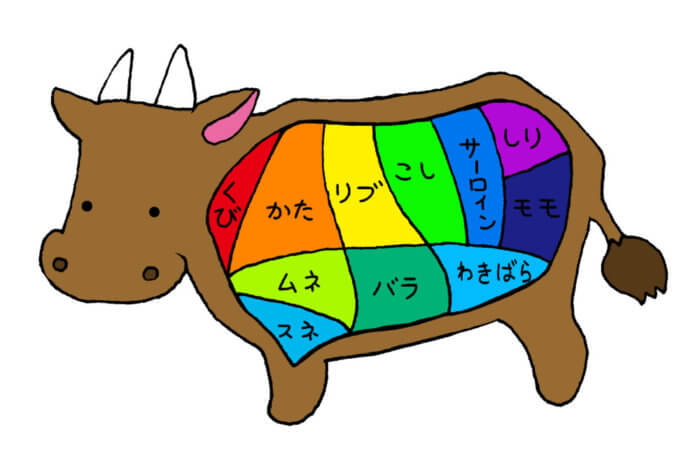 牛肉の部位別カロリーと栄養価